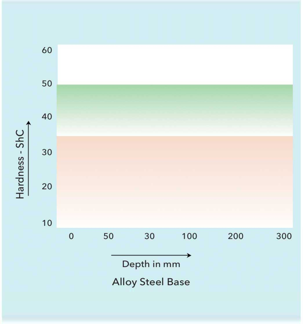 Alloy-STEEL-ROLL-Hardness-graph-by-deem-rolls-01